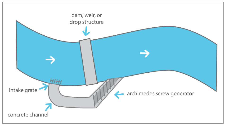 archimedes screw research paper Archimedes invented the archimedes screw, which was a tube that had a screw inside of it the archimedes screw was used to raise water from a lake or stream and into an irrigation canal this invention was so practical and useful that it is still used today.