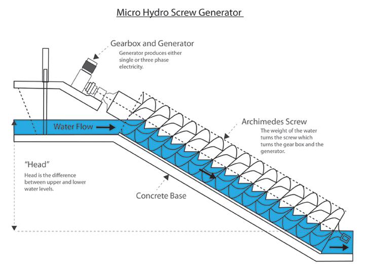 Grid Tied Generators - GreenBug Energy - micro hydro  Phase Hydro Generator Wiring Diagram on